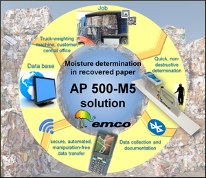 ap500-m5_solution_300_e_842.png